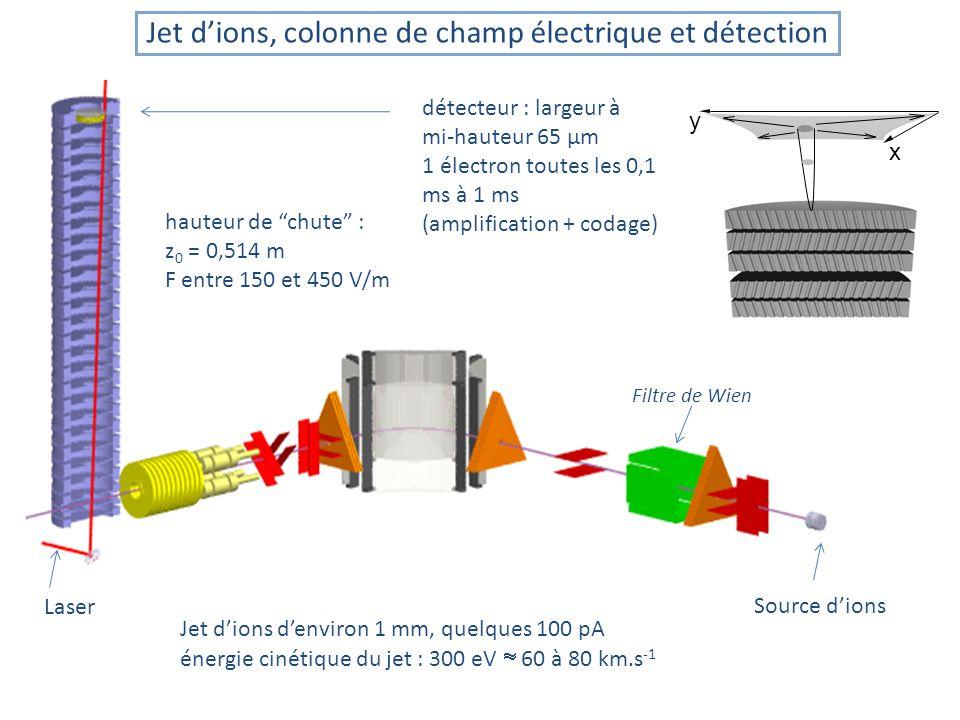Filtre de Wien Jet dions denviron 1 mm, quelques 100 pA énergie cinétique du jet : 300 eV 60 à 80 km.s -1 hauteur de chute : z 0 = 0,514 m F entre 150 et 450 V/m Jet dions, colonne de champ électrique et détection x y détecteur : largeur à mi-hauteur 65 µm 1 électron toutes les 0,1 ms à 1 ms (amplification + codage) Source dions Laser