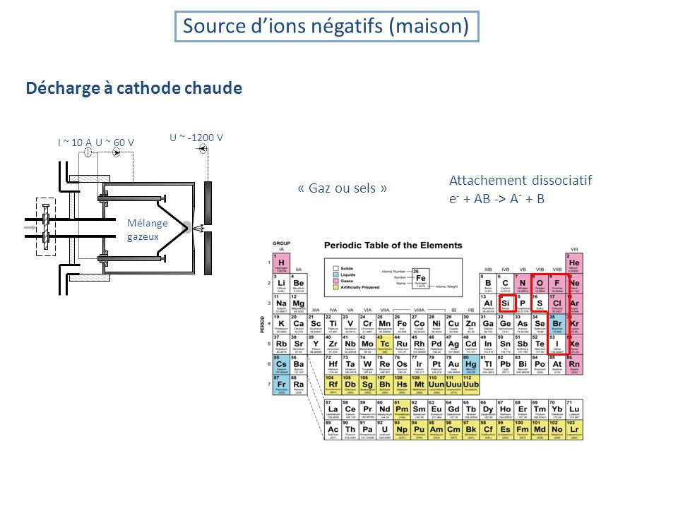 Source dions négatifs (maison) Décharge à cathode chaude Mélange gazeux I ~ 10 AU ~ 60 V U ~ -1200 V « Gaz ou sels » Attachement dissociatif e - + AB -> A - + B