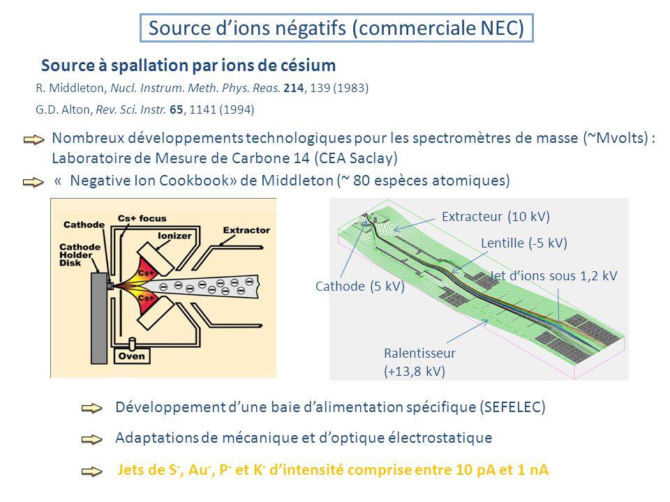 Source dions négatifs (commerciale NEC) Source à spallation par ions de césium Cathode (5 kV) Extracteur (10 kV) Lentille (-5 kV) Ralentisseur (+13,8 kV) Jet dions sous 1,2 kV R.