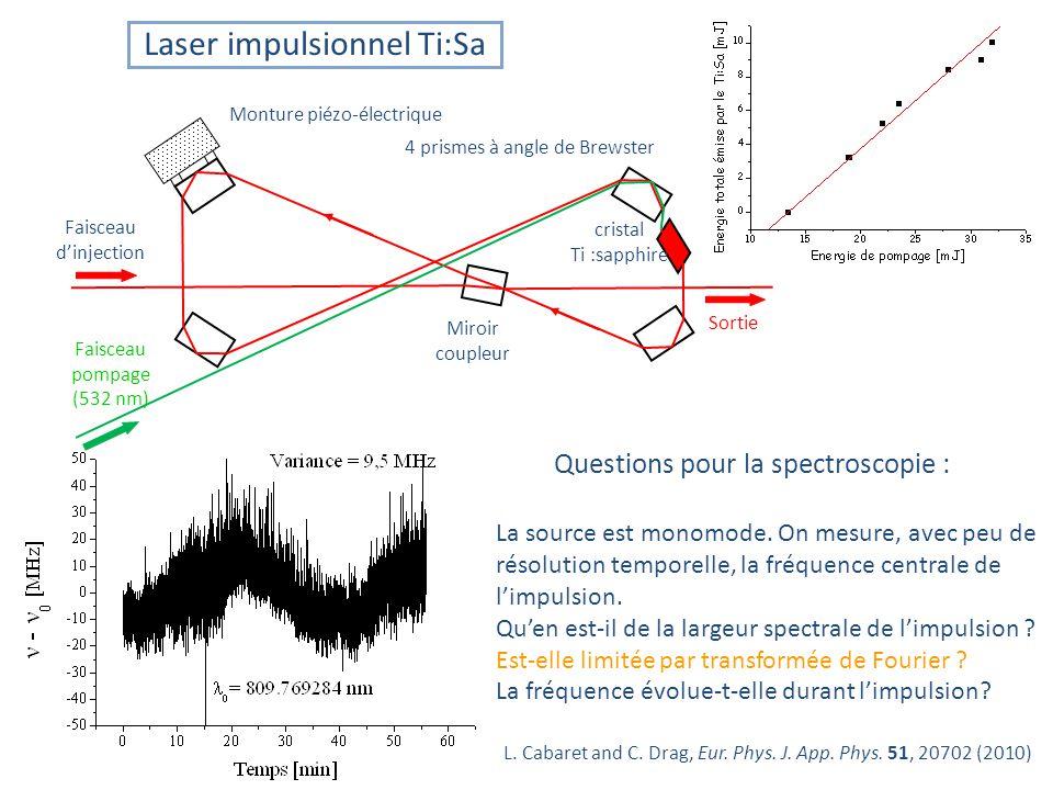Faisceau dinjection Faisceau pompage (532 nm) Sortie cristal Ti :sapphire Miroir coupleur Monture piézo-électrique La source est monomode.