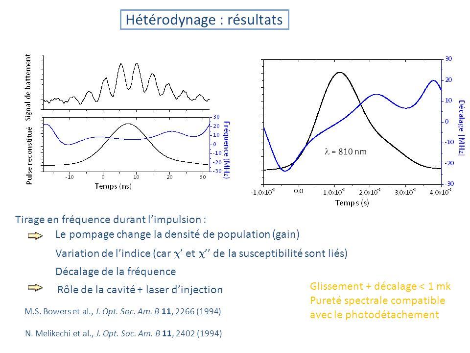 Tirage en fréquence durant limpulsion : = 810 nm N.