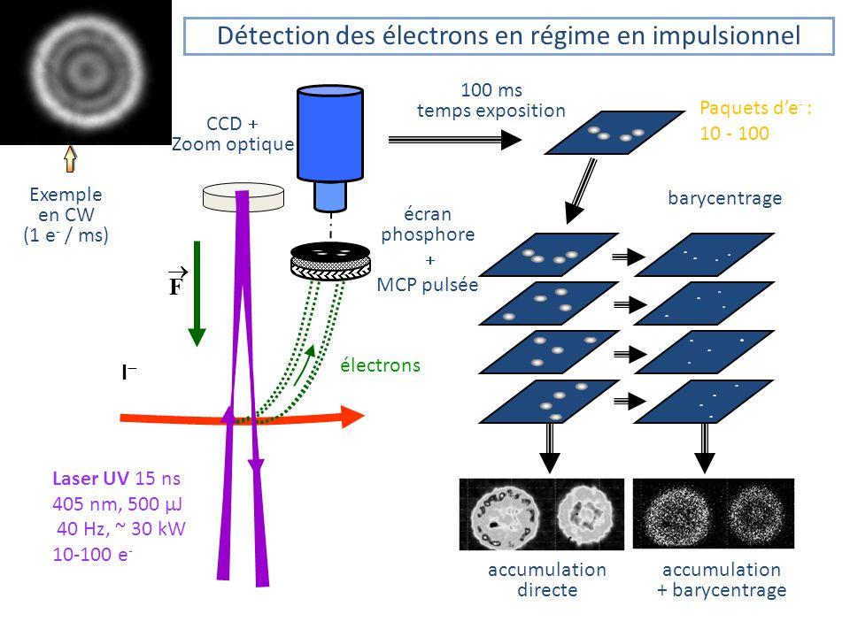 écran phosphore MCP pulsée CCD Zoom optique F électrons I Laser UV 15 ns 405 nm, 500 µJ 40 Hz, ~ 30 kW 10-100 e - 100 ms temps exposition Paquets de - : 10 - 100 Détection des électrons en régime en impulsionnel Exemple en CW (1 e - / ms) accumulation directe accumulation + barycentrage barycentrage