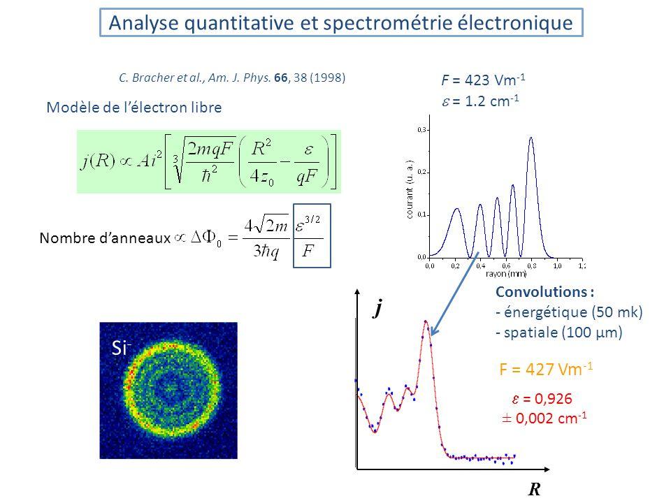 Si - R j F = 427 Vm -1 = 0,926 ± 0,002 cm -1 C.Bracher et al., Am.