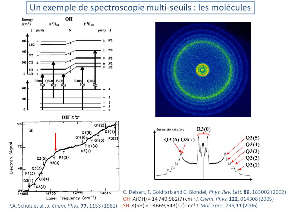 Q3(5) Q3(4) Q3(3) Q3(2) Q3(1) Q3 (6) Q3(7) R3(0) Intensité relative Un exemple de spectroscopie multi-seuils : les molécules C.