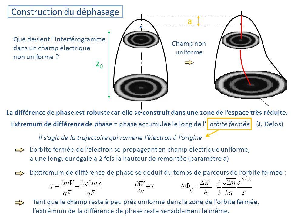 Construction du déphasage Extremum de différence de phase = phase accumulée le long de l orbite fermée (J.
