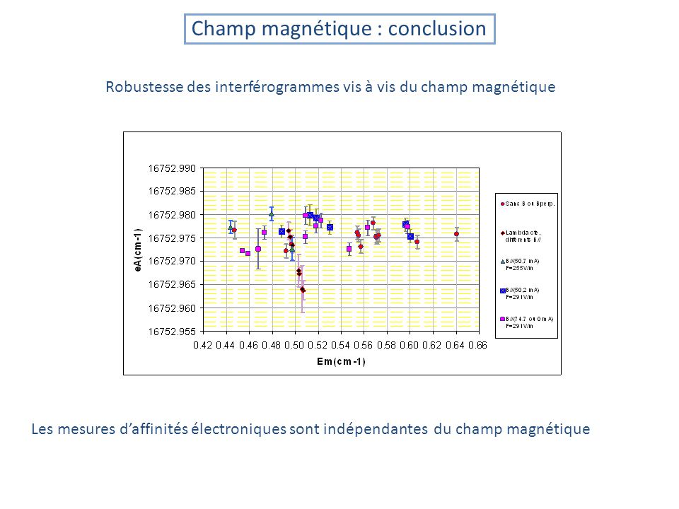 Robustesse des interférogrammes vis à vis du champ magnétique Les mesures daffinités électroniques sont indépendantes du champ magnétique Champ magnétique : conclusion