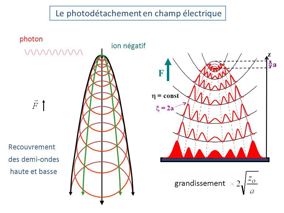 Bobines en configuration de Helmholtz jet dion négatifs détecteur 23 cm 42 cm laser Le nombre danneaux est le même Lenveloppe de la figure dinterférence se déplace sous leffet de la force de Lorentz = 83.5(2) eV, F=291 V/m Champ magnétique transverse : expériences B = 1,1 µT 17,7(1) rad B = 1,3 µT 18,1(1) rad ~ 2 m W.