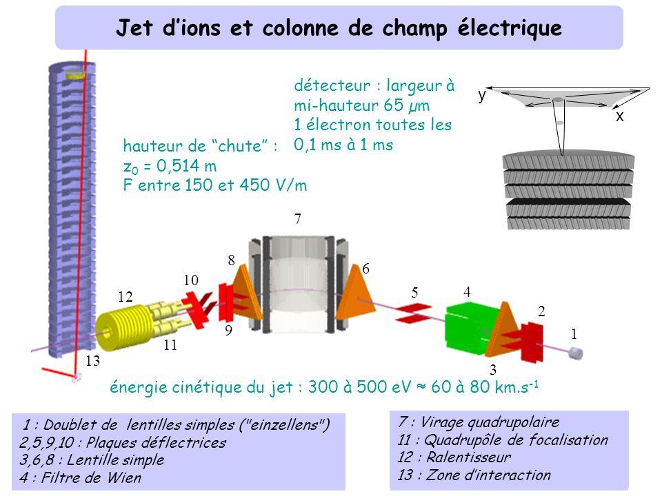 7 6 5 4 3 2 1 8 9 10 11 12 13 1 : Doublet de lentilles simples ( einzellens ) 2,5,9,10 : Plaques déflectrices 3,6,8 : Lentille simple 4 : Filtre de Wien 7 : Virage quadrupolaire 11 : Quadrupôle de focalisation 12 : Ralentisseur 13 : Zone dinteraction énergie cinétique du jet : 300 à 500 eV 60 à 80 km.s -1 x y détecteur : largeur à mi-hauteur 65 µm 1 électron toutes les 0,1 ms à 1 ms Jet dions et colonne de champ électrique hauteur de chute : z 0 = 0,514 m F entre 150 et 450 V/m