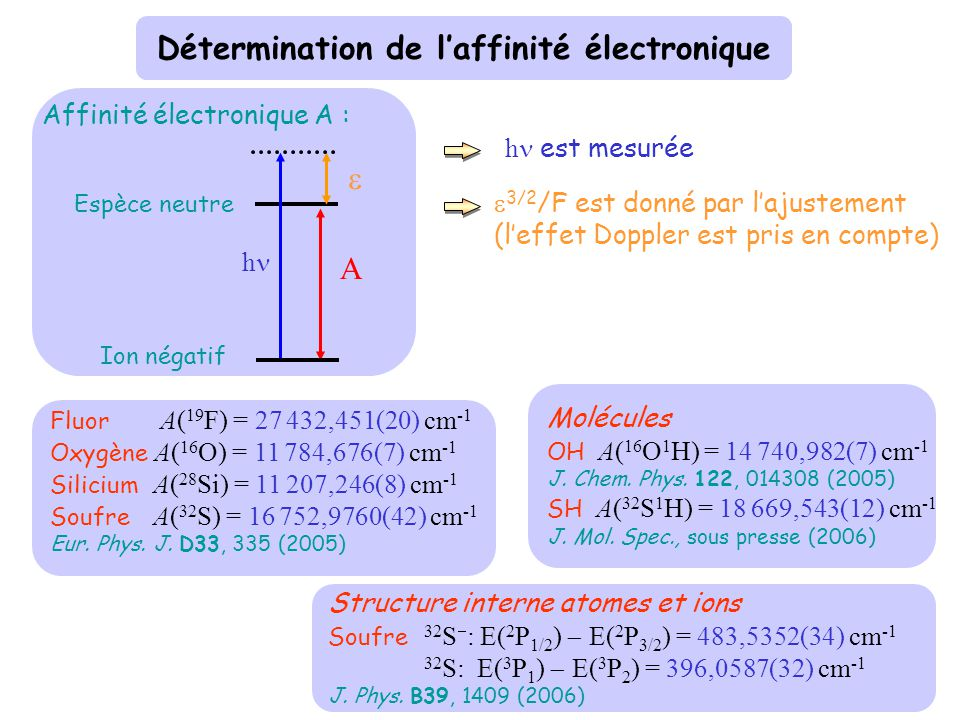 Analyse quantitative et spectrométrie électronique R j Si - F = 427 Vm -1 ~ +/- 1% = 0,926 ± 0,002 cm -1 ± 0,008 cm -1 American Journal of Physics 66,