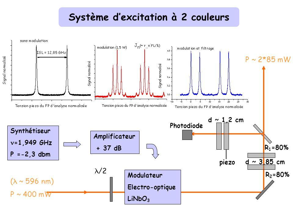 Système dexcitation à 2 couleurs ( ~ 596 nm) P ~ 400 mW Photodiode piezo d ~ 1,2 cm /2 Modulateur Electro-optique LiNbO 3 Synthétiseur =1,949 GHz P =-2,3 dbm Amplificateur + 37 dB P ~ 2*85 mW R 1 =80% R 2 =80% d ~ 3,85 cm