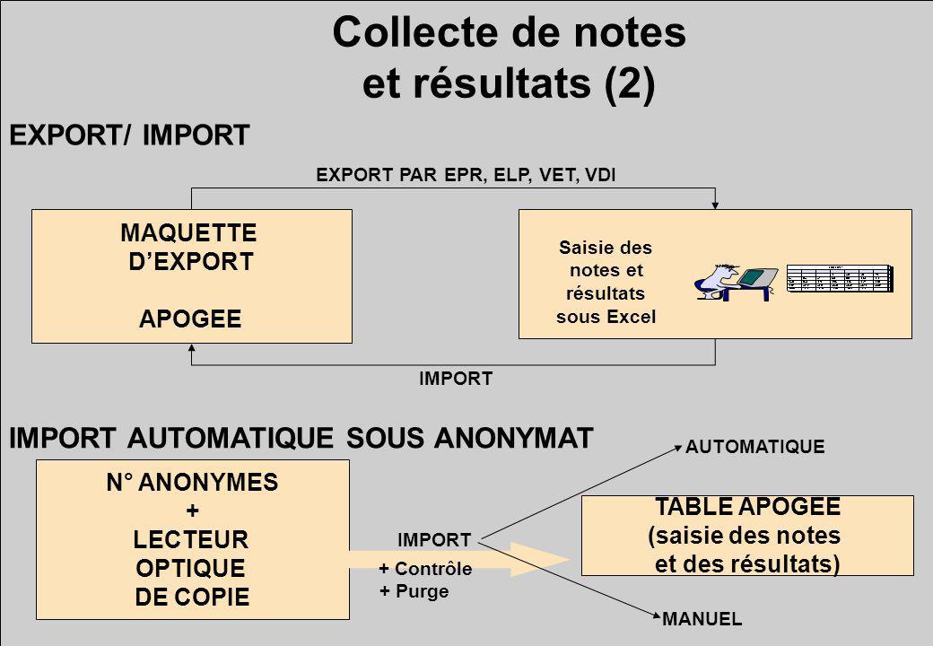 Collecte de notes et résultats (2) IMPORT AUTOMATIQUE SOUS ANONYMAT EXPORT/ IMPORT MAQUETTE DEXPORT APOGEE EXPORT PAR EPR, ELP, VET, VDI IMPORT Saisie