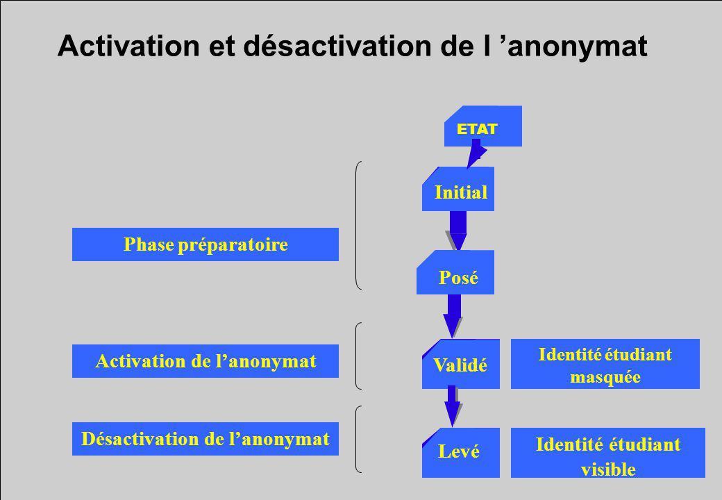Activation et désactivation de l anonymat Initial Posé Validé Levé Phase préparatoire Activation de lanonymat Désactivation de lanonymat ETAT Identité