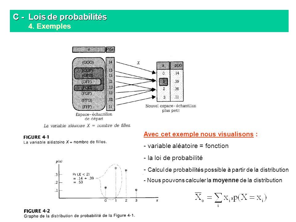 Avec cet exemple nous visualisons : - variable aléatoire = fonction - la loi de probabilité - Calcul de probabilités possible à partir de la distribut
