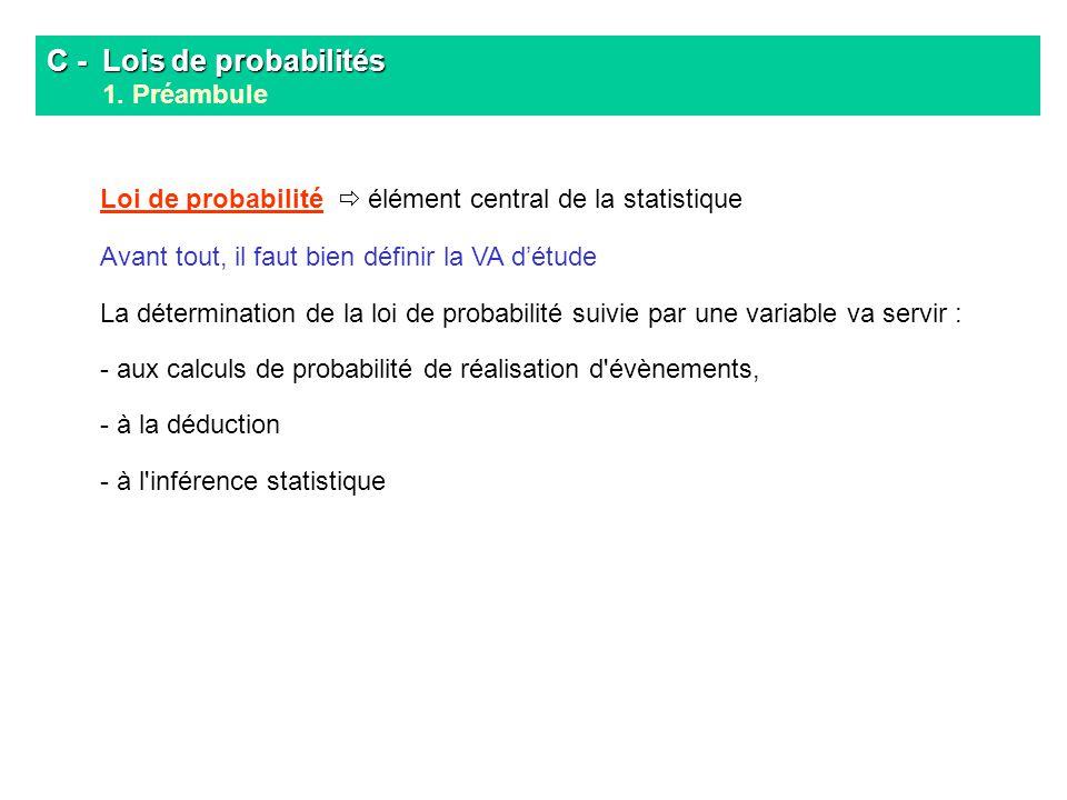 Espérance ou moyenne théorique dune loi de distribution Barycentre de la distribution (valeur pas toujours prise par la variable!) C - Lois de probabilités C - Lois de probabilités 3.