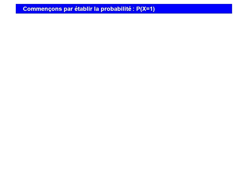 Commençons par établir la probabilité : P(X=1)