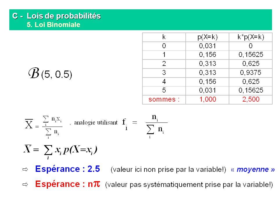 C - Lois de probabilités C - Lois de probabilités 5. Loi Binomiale