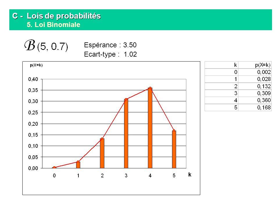 C - Lois de probabilités C - Lois de probabilités 5. Loi Binomiale Espérance : 3.50 Ecart-type : 1.02