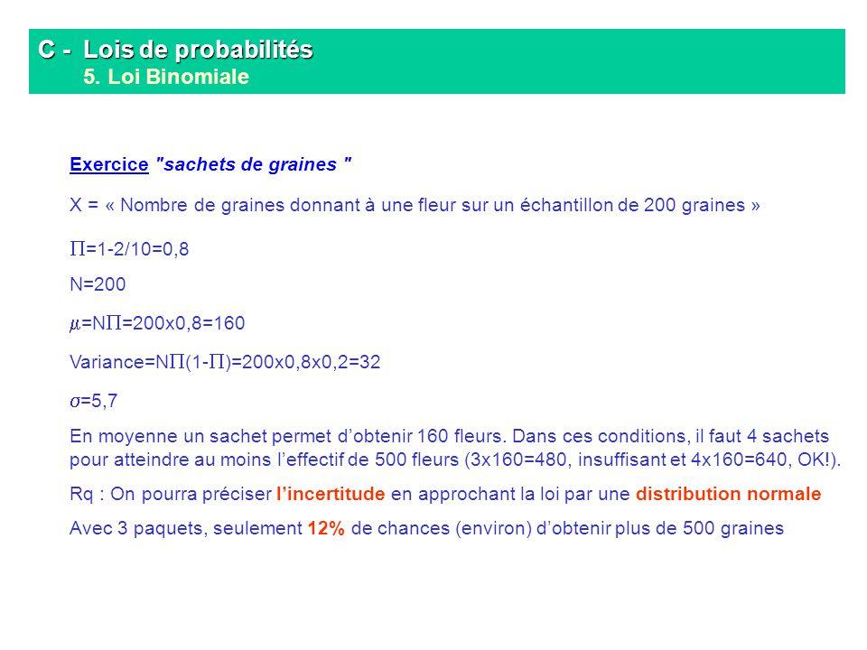 C - Lois de probabilités C - Lois de probabilités 5. Loi Binomiale Exercice