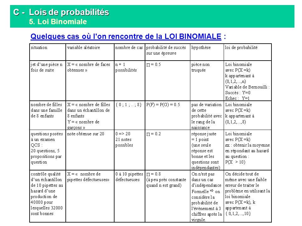 C - Lois de probabilités C - Lois de probabilités 5. Loi Binomiale Quelques cas où l'on rencontre de la LOI BINOMIALE :