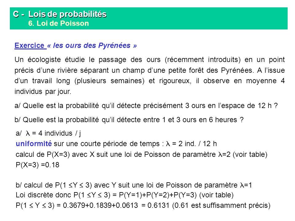 C - Lois de probabilités C - Lois de probabilités 6. Loi de Poisson Exercice « les ours des Pyrénées » Un écologiste étudie le passage des ours (récem