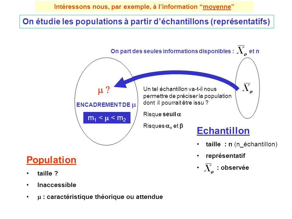 Population taille ? Inaccessible : caractéristique théorique ou attendue Echantillon taille : n (n_échantillon) représentatif : observée On part des s