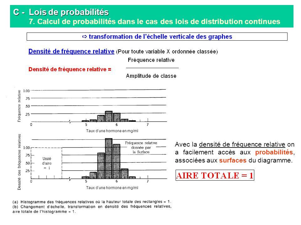 C - Lois de probabilités C - Lois de probabilités 7. Calcul de probabilités dans le cas des lois de distribution continues Taux dune hormone en mg/ml