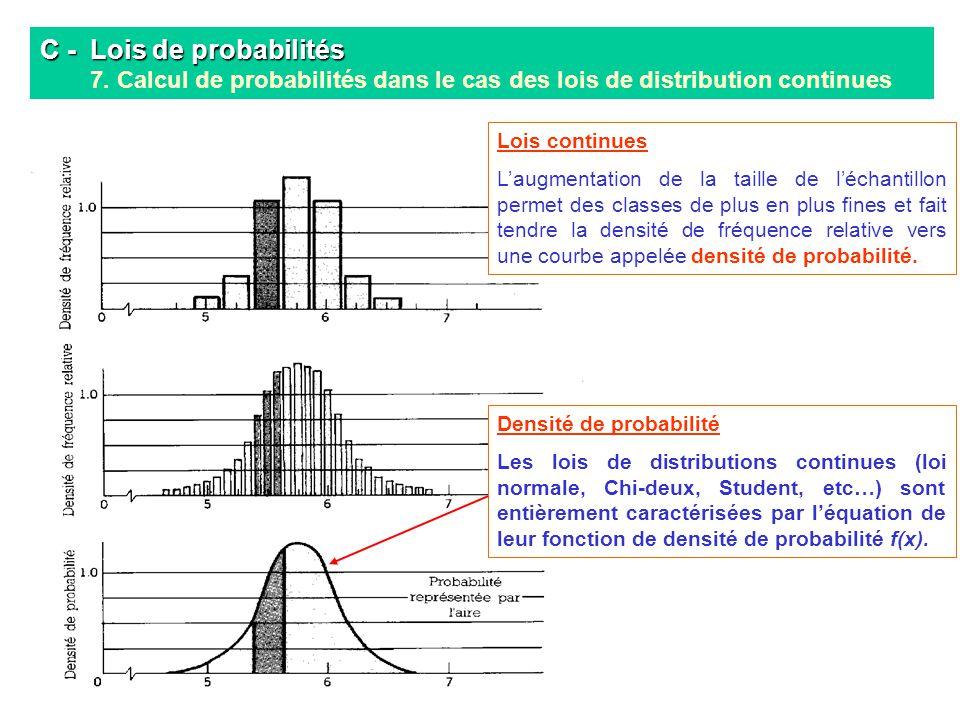 Taux dune hormone en mg/ml C - Lois de probabilités C - Lois de probabilités 7. Calcul de probabilités dans le cas des lois de distribution continues