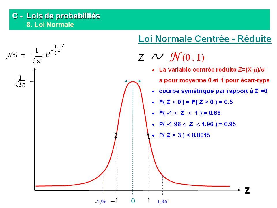 C - Lois de probabilités C - Lois de probabilités 8. Loi Normale Z 1,96-1,96