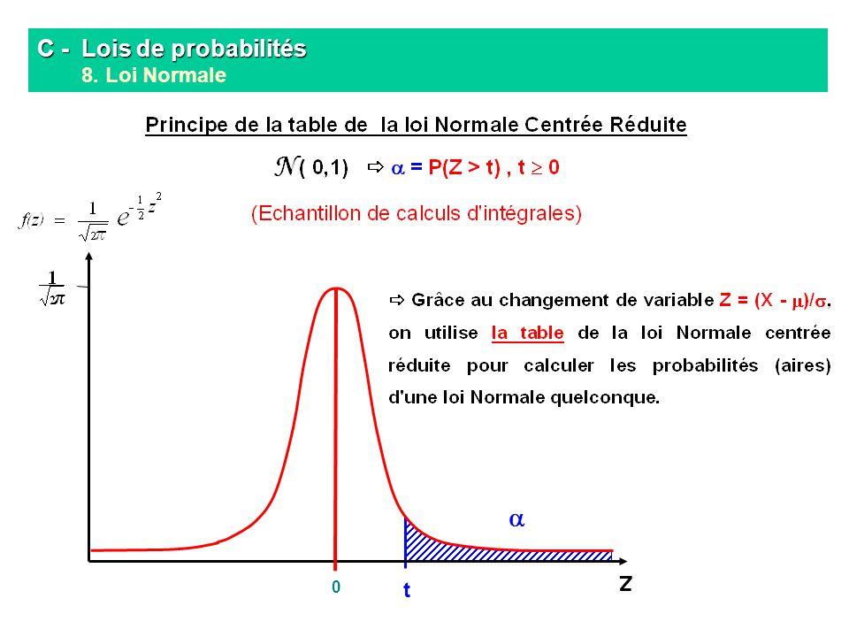C - Lois de probabilités C - Lois de probabilités 8. Loi Normale Z 0 t