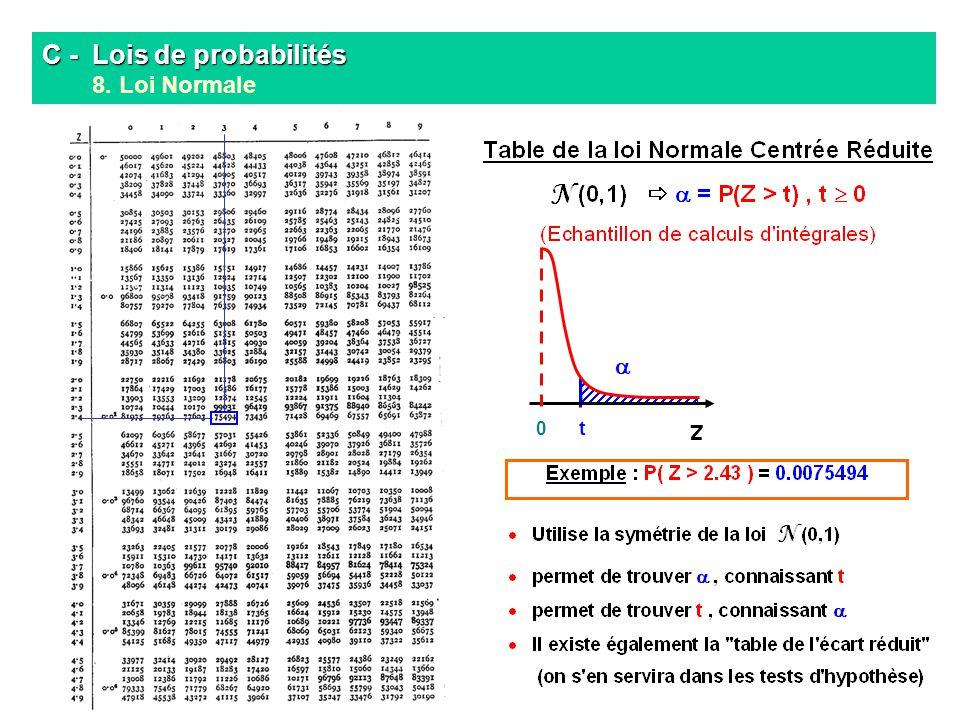 C - Lois de probabilités C - Lois de probabilités 8. Loi Normale 0 Z t