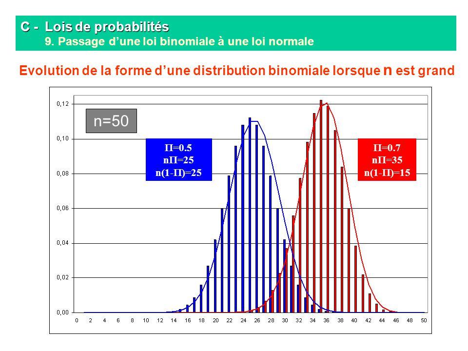 C - Lois de probabilités C - Lois de probabilités 9. Passage dune loi binomiale à une loi normale n=50 =0.5 n =25 n(1- )=25 =0.7 n =35 n(1- )=15 Evolu