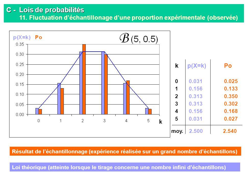 C - Lois de probabilités C - Lois de probabilités 11. Fluctuation déchantillonage dune proportion expérimentale (observée) kp(X=k)Po 0 0.0310.025 1 0.