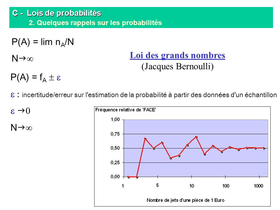 C - Lois de probabilités C - Lois de probabilités 2. Quelques rappels sur les probabilités P(A) = lim n A /N N P(A) = f A incertitude/erreur sur l'est