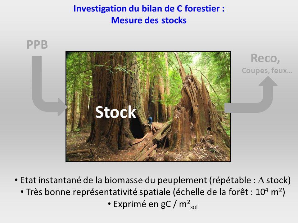 Investigation du bilan de C forestier : Mesure des stocks PPB Stock Reco, Coupes, feux… Etat instantané de la biomasse du peuplement (répétable : stoc