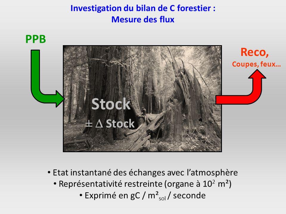 Investigation du bilan de C forestier : Mesure des flux PPB Stock Reco, Coupes, feux… ± Stock Etat instantané des échanges avec latmosphère Représenta