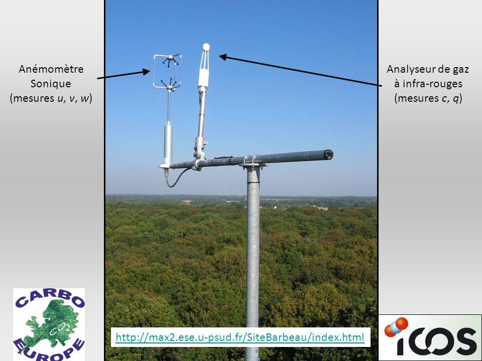 Anémomètre Sonique (mesures u, v, w) Analyseur de gaz à infra-rouges (mesures c, q) http://max2.ese.u-psud.fr/SiteBarbeau/index.html