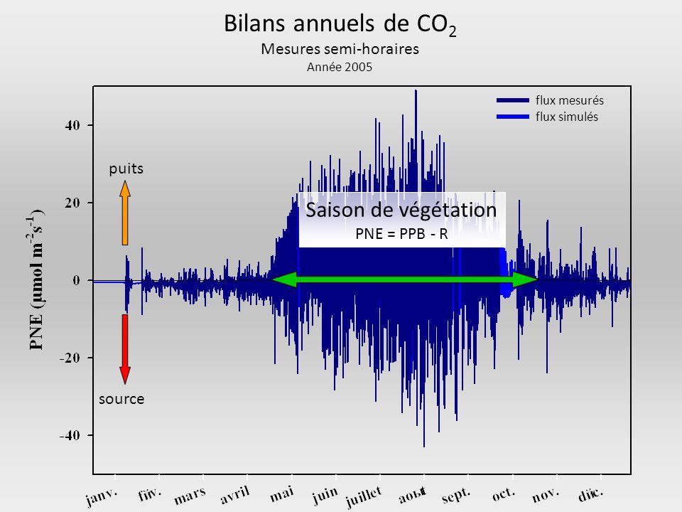 Bilans annuels de CO 2 Mesures semi-horaires Année 2005 puits source Saison de végétation PNE = PPB - R flux mesurés flux simulés