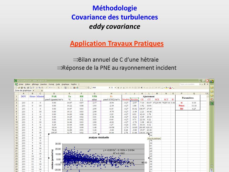 Application Travaux Pratiques Bilan annuel de C dune hêtraie Réponse de la PNE au rayonnement incident Méthodologie Covariance des turbulences eddy co