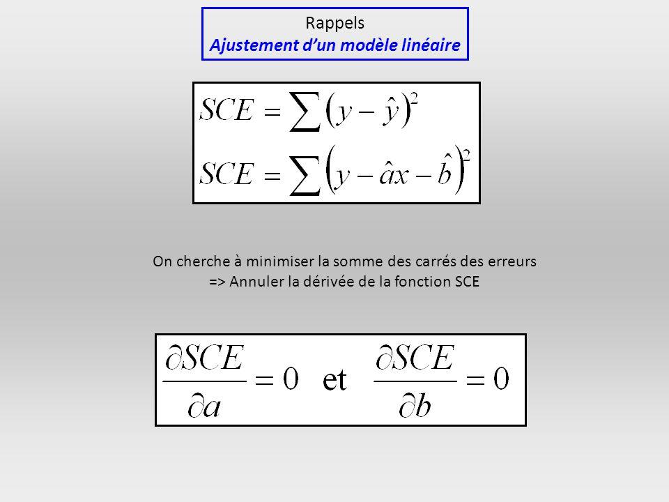 On cherche à minimiser la somme des carrés des erreurs => Annuler la dérivée de la fonction SCE Rappels Ajustement dun modèle linéaire