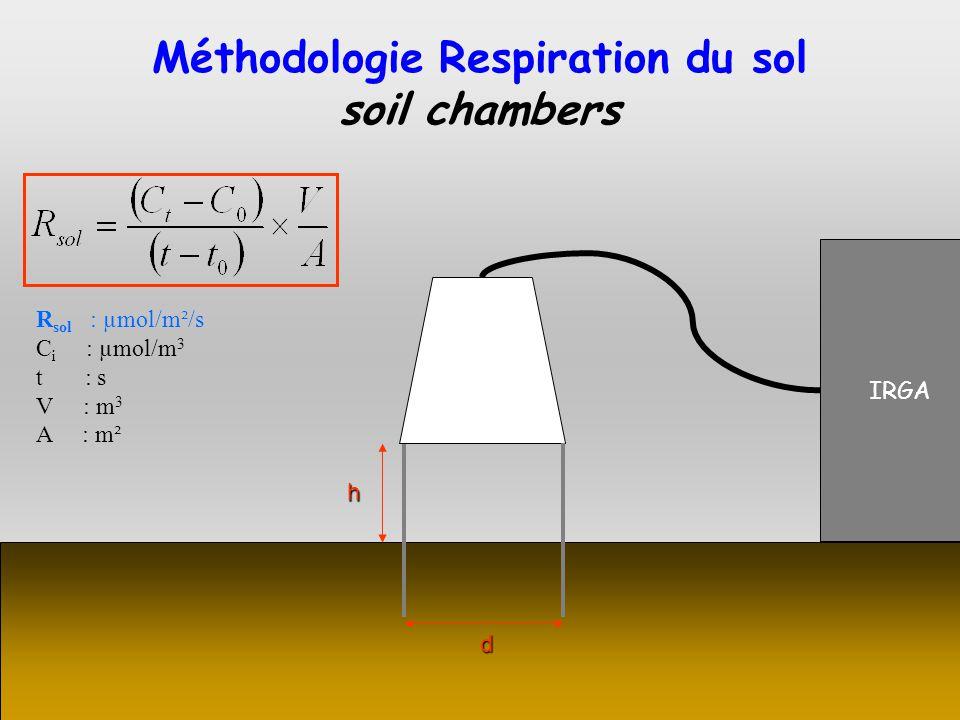 IRGA d h R sol : µmol/m²/s C i : µmol/m 3 t : s V : m 3 A : m² Méthodologie Respiration du sol soil chambers