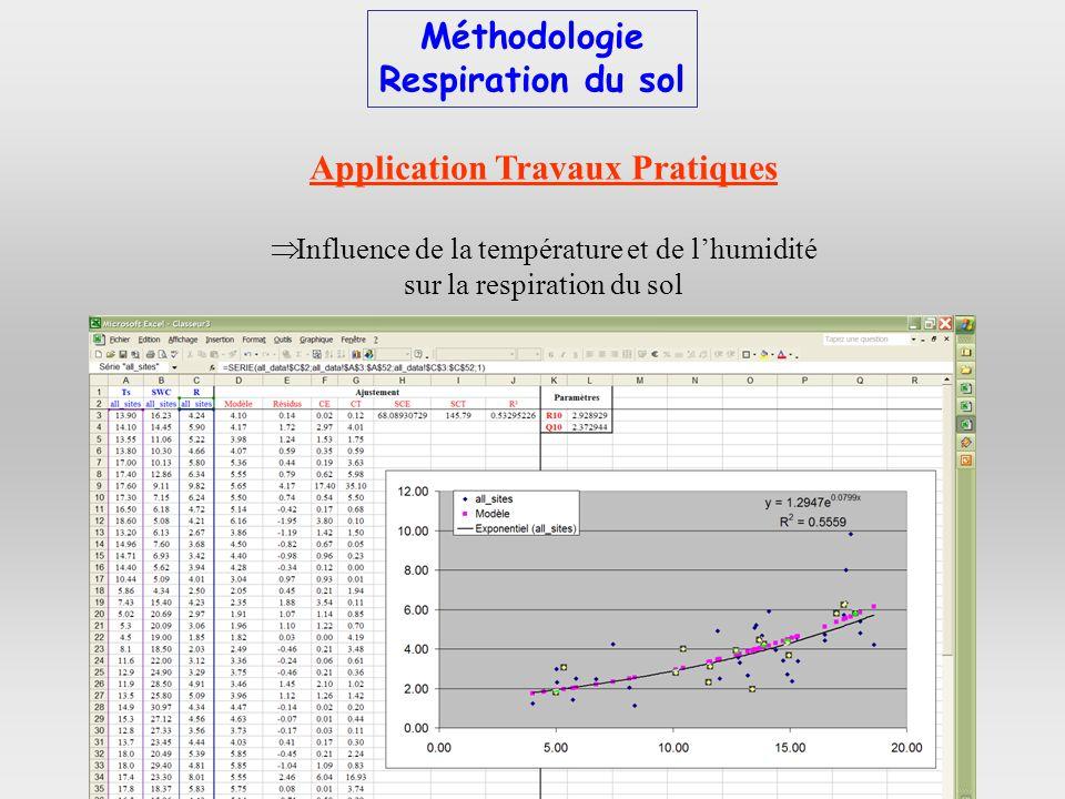 Application Travaux Pratiques Influence de la température et de lhumidité sur la respiration du sol Méthodologie Respiration du sol