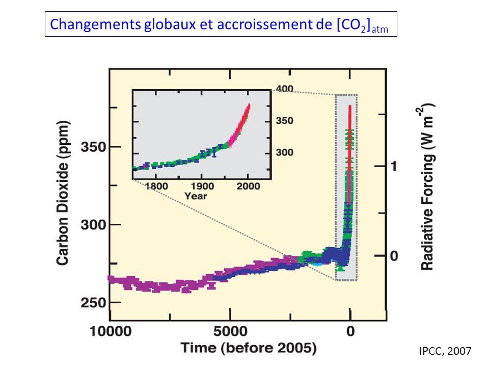 IPCC, 2007 Changements globaux et accroissement de [CO 2 ] atm