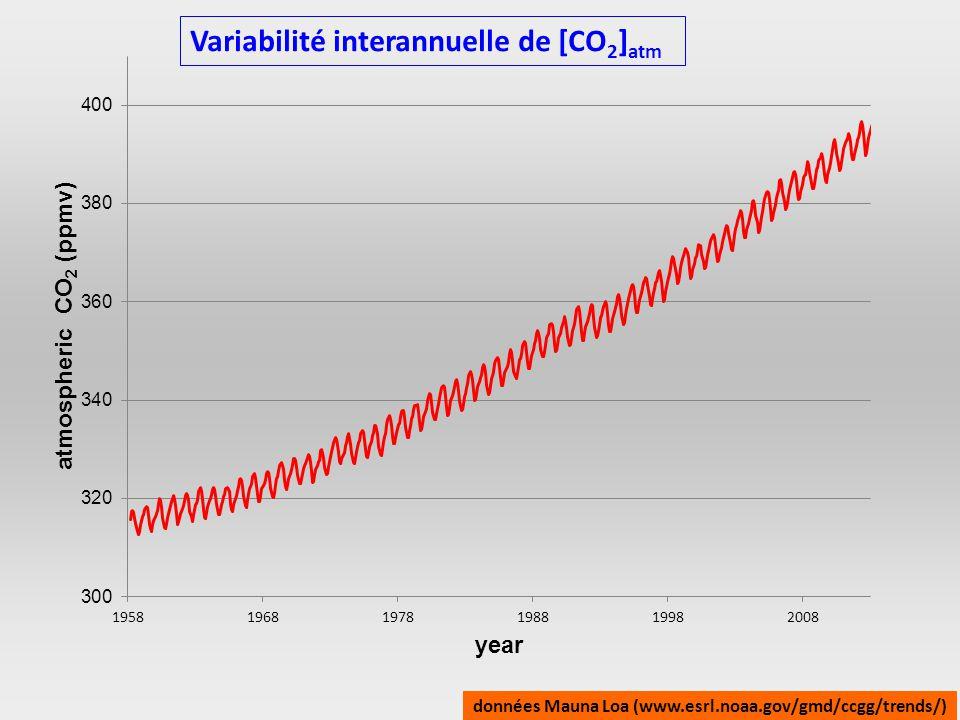 Variabilité interannuelle de [CO 2 ] atm données Mauna Loa (www.esrl.noaa.gov/gmd/ccgg/trends/)