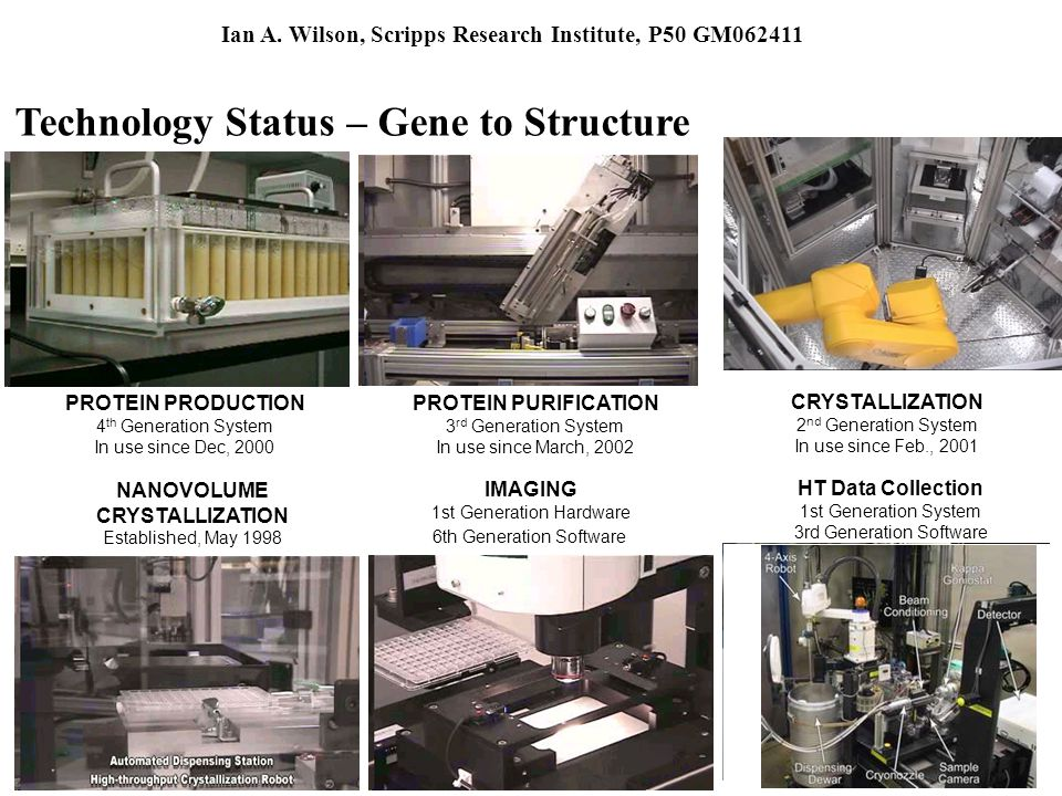 PROTEIN PRODUCTION 4 th Generation System In use since Dec, 2000 PROTEIN PURIFICATION 3 rd Generation System In use since March, 2002 CRYSTALLIZATION 2 nd Generation System In use since Feb., 2001 NANOVOLUME CRYSTALLIZATION Established, May 1998 IMAGING 1st Generation Hardware 6th Generation Software Technology Status – Gene to Structure HT Data Collection 1st Generation System 3rd Generation Software Ian A.