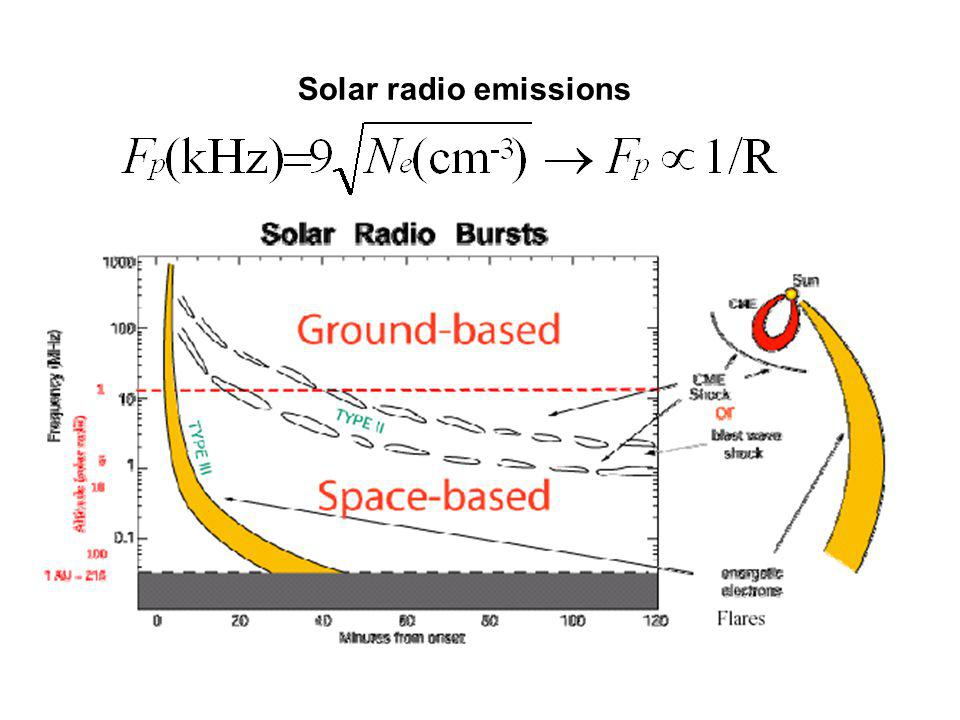 Solar radio emissions