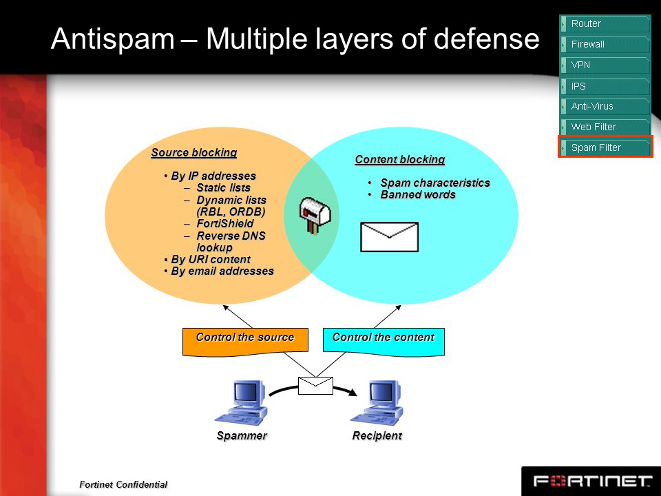 Fortinet Confidential Antispam – Multiple layers of defense Content blocking Spam characteristicsSpam characteristics Banned wordsBanned words Source
