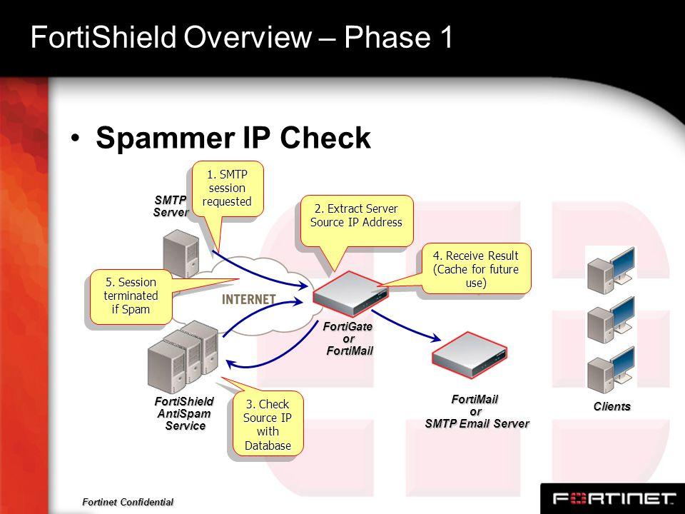 Fortinet Confidential FortiShield Overview – Phase 1 SMTPServer Clients FortiGateorFortiMail FortiShieldAntiSpamService FortiMailor SMTP Email Server
