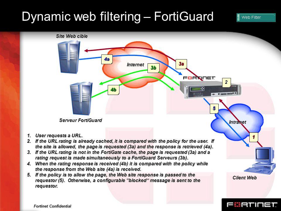 Fortinet Confidential Dynamic web filtering – FortiGuard Serveur FortiGuard Internet Client Web 1 5 3a 3b 4a 4b 1.User requests a URL. 2.If the URL ra