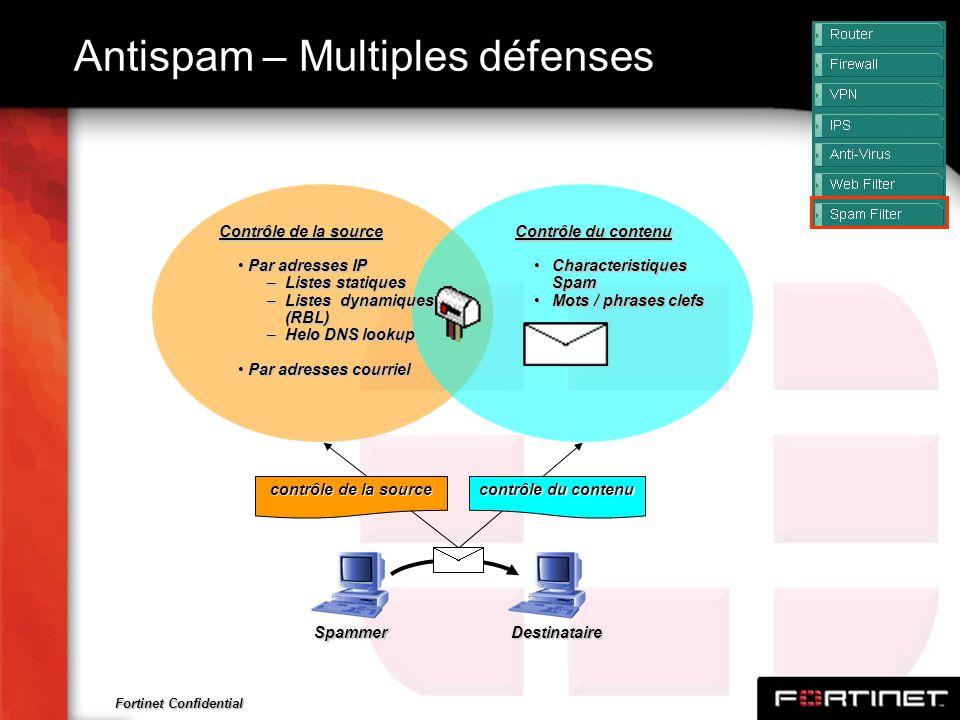 Fortinet Confidential Antispam – Multiples défenses Contrôle du contenu Characteristiques SpamCharacteristiques Spam Mots / phrases clefsMots / phrase