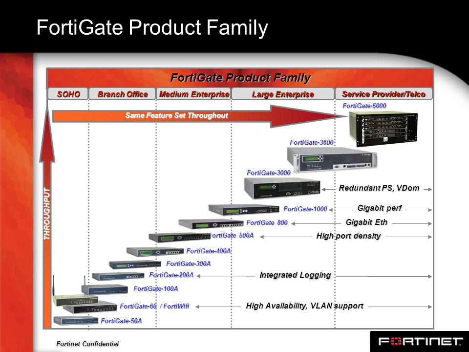 Fortinet Confidential FortiGate Product Family Integrated Logging High Availability, VLAN support High port density Gigabit Eth Gigabit perf Redundant